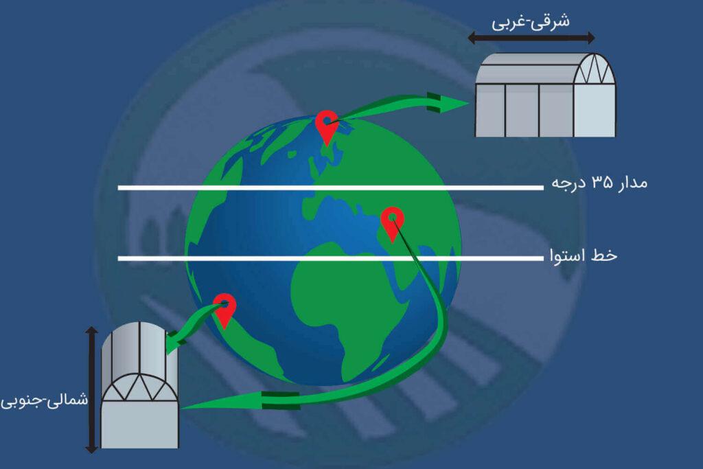 تفاوت جهت و مکان ساختن گلخانه ها در مدار های مختلف