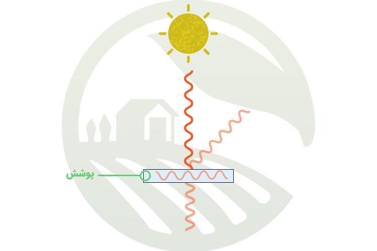 رفتار های پوشش در برابر تابش نور