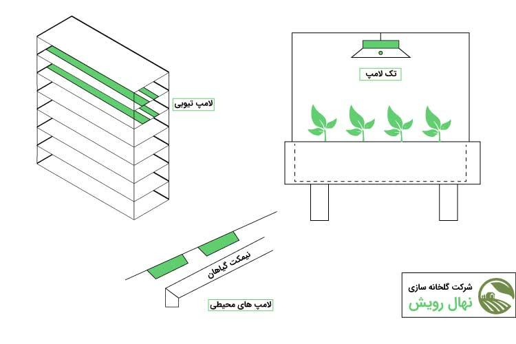 روشهای مختلف نورپردازی گلخانه