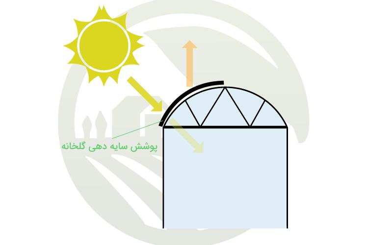 سایه دهی با استفاده از پوشش خارجی برای خنک کردن گلخانه